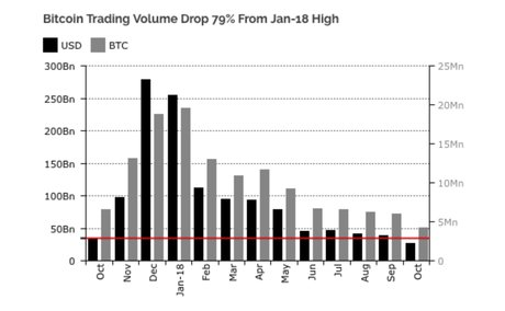 Bitcoin volumes