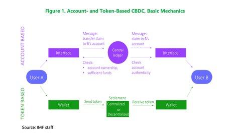 Monnaie digitale banque centrale