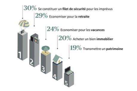 Axa IM les français, l'épargne et l'investissement