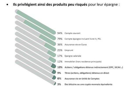 Axa IM produits d'épargne préférés des Français