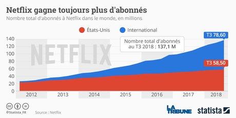 Statista, Netflix,