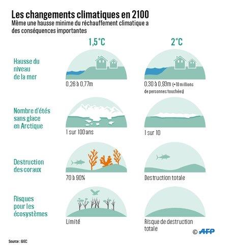 Les changements climatiques en 2100