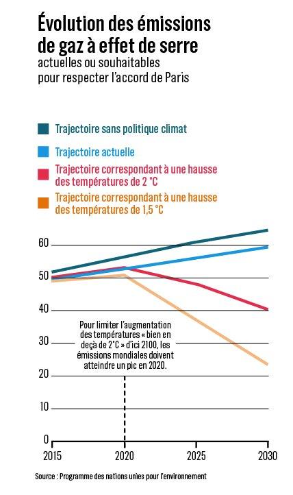 Evolution des émissions de gaz à effet de serre