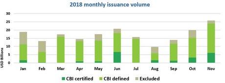 green bonds 2018 mois par mois