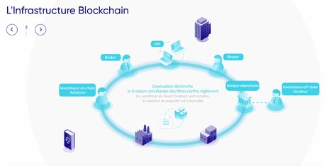 LiquidShare Blockchain schéma