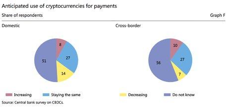 Bitcoin évolution usage BRI