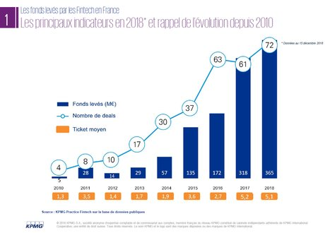 Evolution of Fundraising French Fintechs