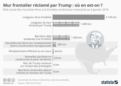 Statista, mur anti-immigration, Trump, Etas-Unis, Mexique,