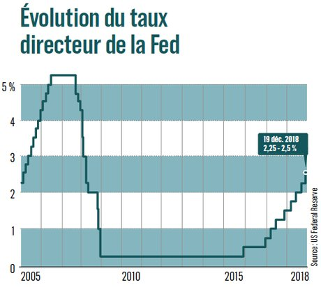 taux FED