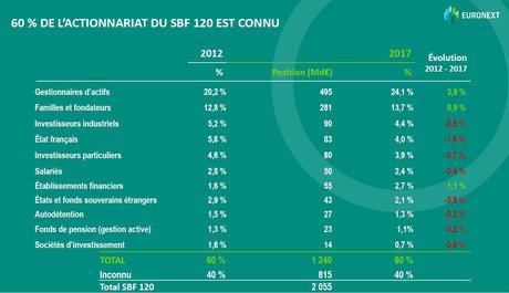 SBF 120 actionnariat Euronext