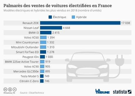 Palmarès des ventes de voitures électrifiées en France