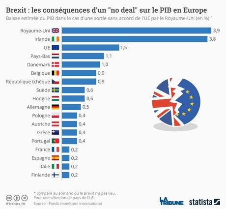 Brexit : les conséquences d'un no deal sur le PIB en Europe