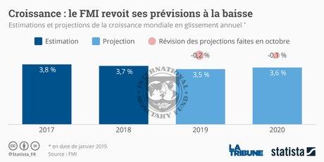 Croissance : le FMI revoit ses prévisions à la baisse