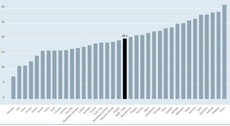 Dépenses sociales, OCDE