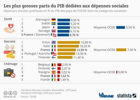 Statista, dépenses sociales, part du PIB, France, OCDE