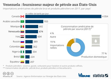 Statista, Venezuela, pays producteurs, pétrole, fournisseurs des Etats-Unis