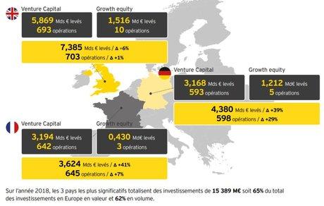 Levées de fonds 2018 en Europe