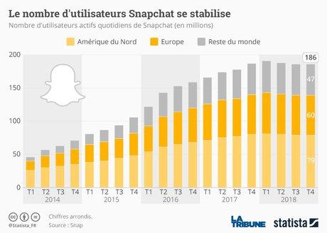 Le nombre d'utilisateurs Snachat se stabilise