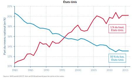 Inégalités revenu US