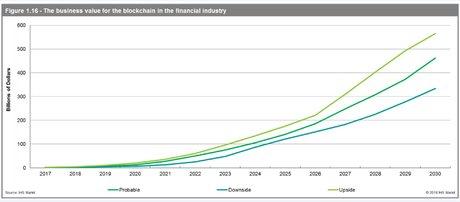 Blockchain finance projections IHS markit