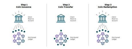 Blockchain JP Morgan Coin