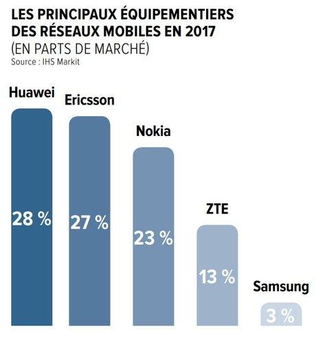 Les principaux équipementiers des réseaux mobiles en 2017