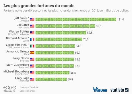 Statista, Forbes, classement des plus grandes fortunes du mondes, infographie