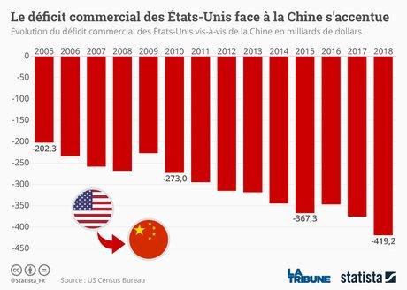 Statista, déficit commercial Chine-Etats-Unis, évolution sur 10 ans, 2008-2018, infographie