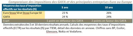 Impôts Gafa