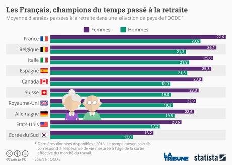 Les Français, champions du temps passé à la retraite