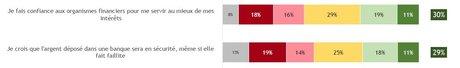 Confiance argent banque BdF