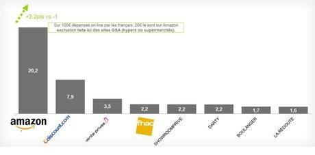 E-commerce France baromètre Kantar