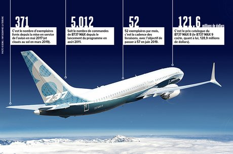Boeing, B737-MAX, infographie, H285, chiffres