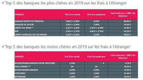Frais bancaires à l'étranger 2019