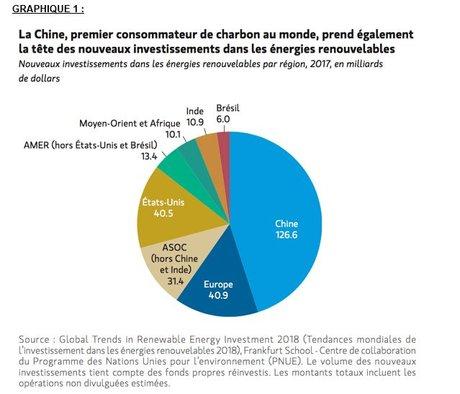 Chine énergies renouvelables