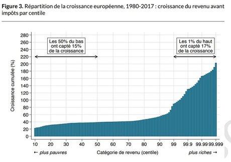 croissance du revenu en Europe
