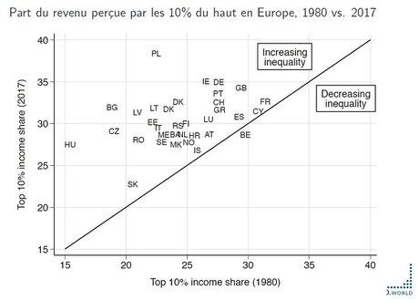 inegalites europe