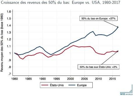 croissance revenus Europe Etats-Unis