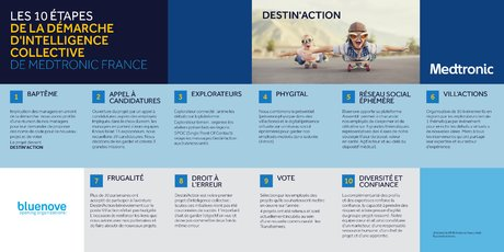 Infographie : Medtronic