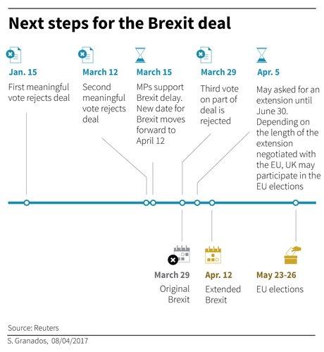 [NE PAS RÉUTILISER] Brexit étapes