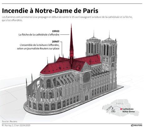 Rebâtir Notre-Dame en cinq ans : un coup de pouce fiscal pour les dons