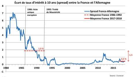 zone euro bilan