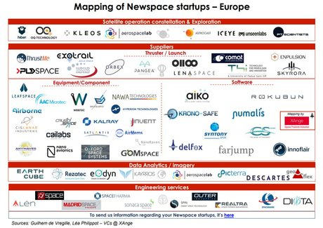 Mapping newspace startups