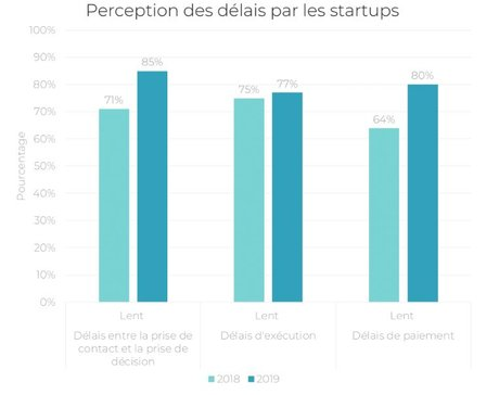 Baromètre startups grands groupes