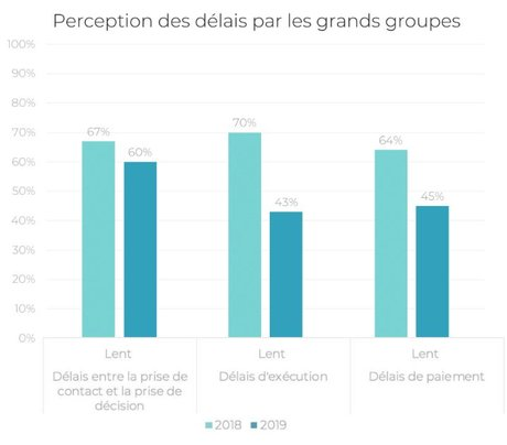 Relations startups grands groupes