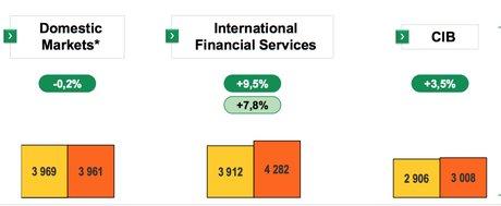 BNP Paribas résultats
