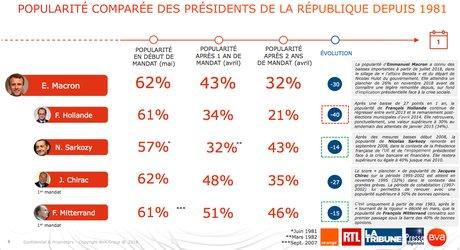 """EMMANUEL MACRON """"N'A RIEN FAIT"""" POUR RÉDUIRE LES RÉMUNÉRATIONS DES HAUTS FONCTIONNAIRES Infographie-bva-popularite-comparee-des-presidents-de-la-republique-depuis-1981-sondage-mai-2019"""