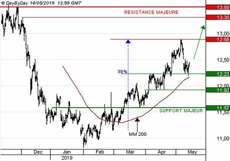 SUEZ ENVIRONNEMENT SA : la forte visibilité sur le dividende rassure les investisseurs (CALL E170S)