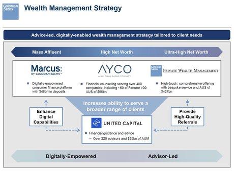 Goldman Sachs gestion fortune wealth