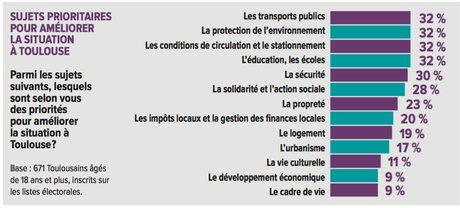 themes municipales